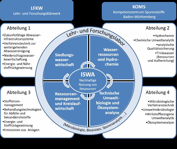 Institutsstruktur ISWA 2023 (c)