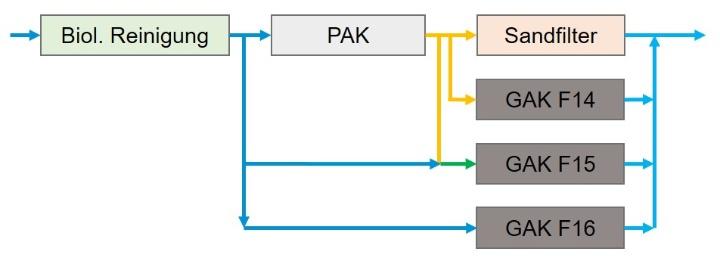 Beschickung der Filterzellen (c)