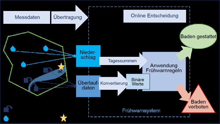 Aufbau des Frühwarnsystems (c)