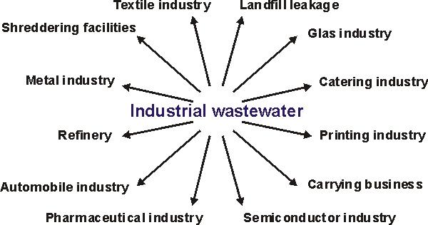 Study on Industrial Wastewater Characteristics in New Borg El-Arab